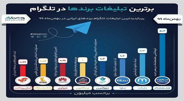افزایش چند برابری بیشترین بازدید تبلیغات برندها در بهمنماه