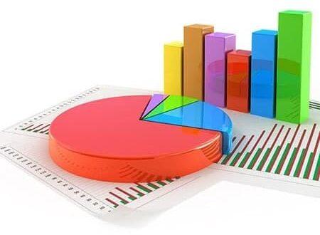 افزایش ۱۷ درصدی صادرات و کاهش ۱۶٫۵ درصدی واردات