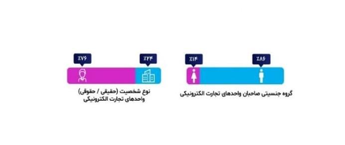 گزارش سالانه تجارت الکترونیکی ایران (سال 1399)
