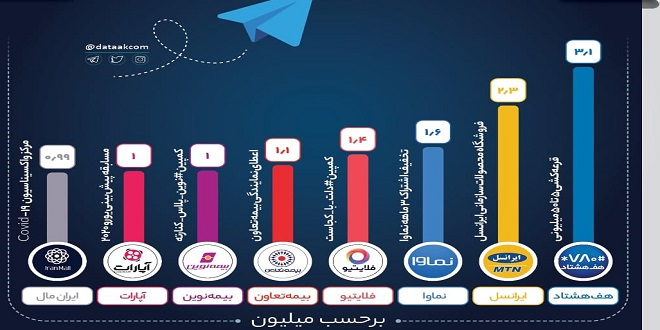 برترین تبلیغ تلگرامی برندها در خردادماه ۱۴۰۰