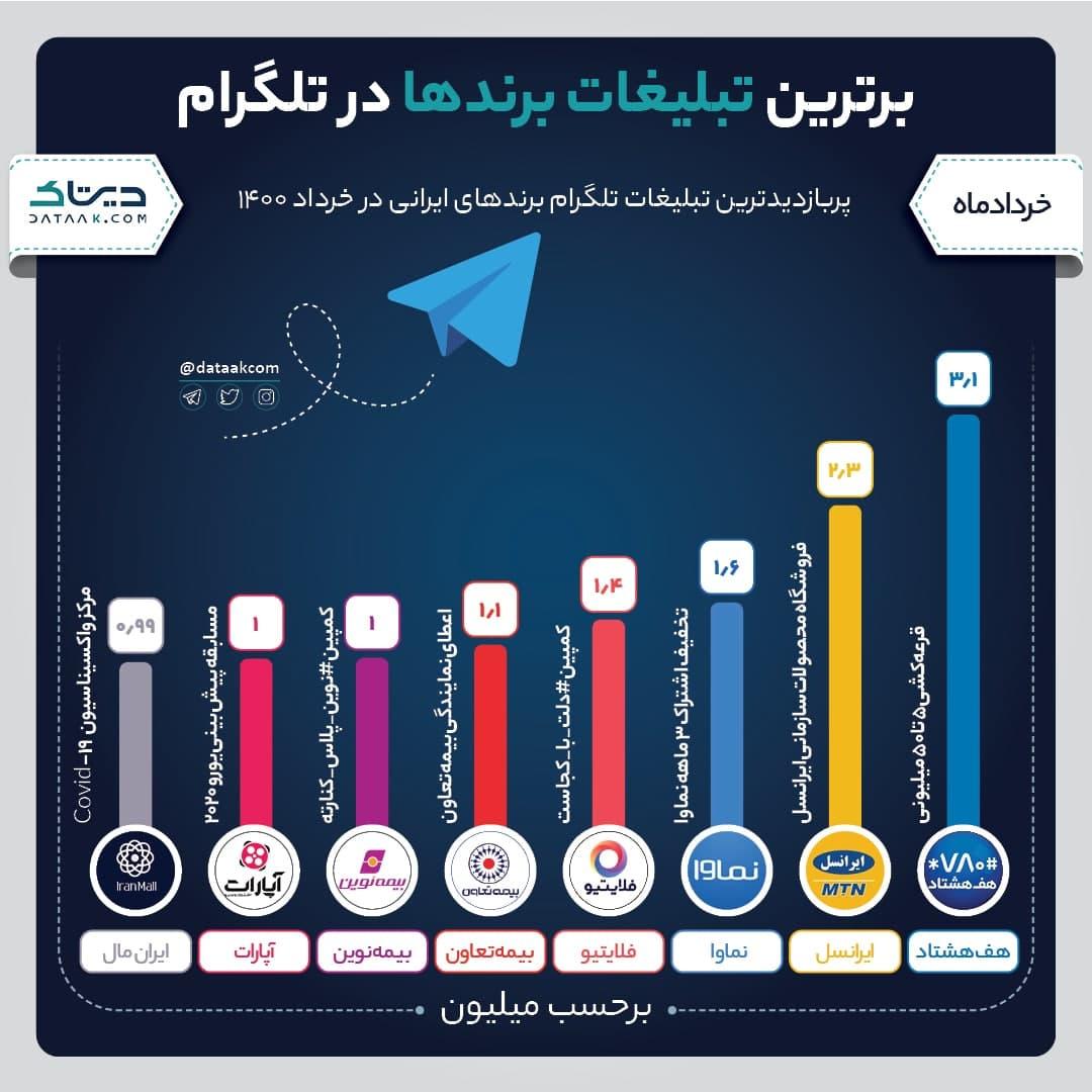 برترین تبلیغ تلگرامی برندها در خردادماه 1400